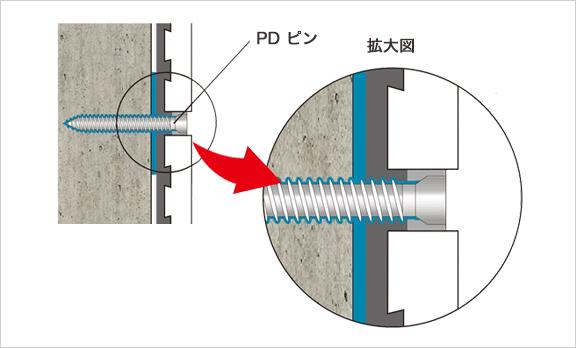 PDピンニングエポキシ樹脂注入工法図